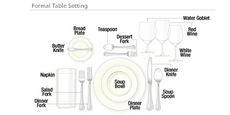 A formal table setting can be quite intricate.