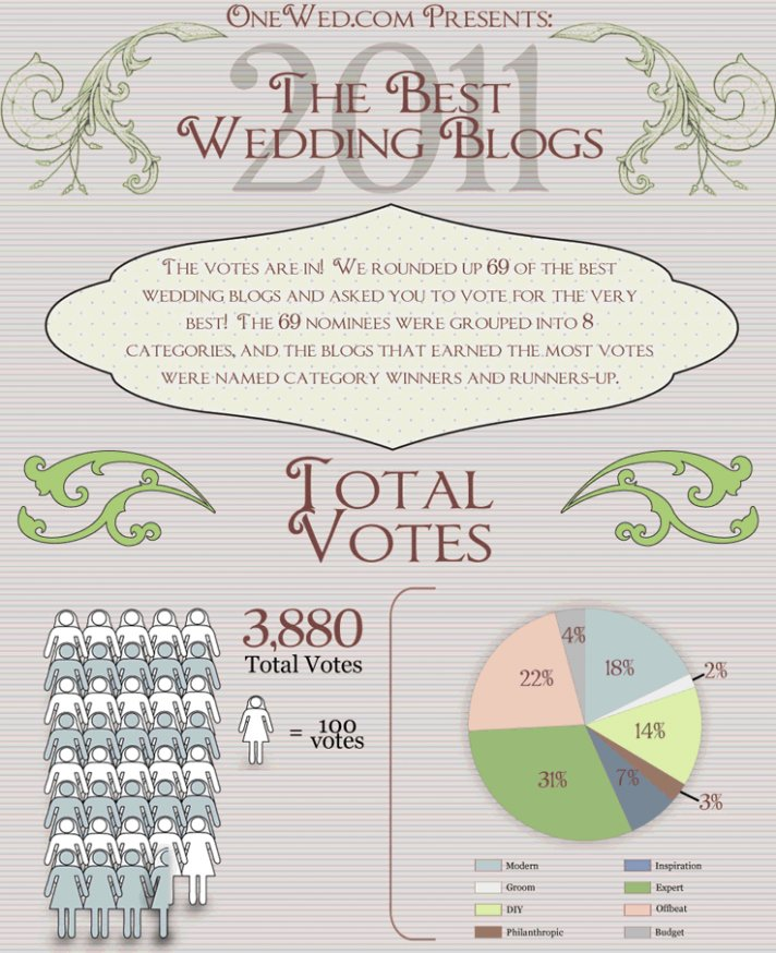 We asked you to vote for the Best Wedding Blogs of 2011. See who won!